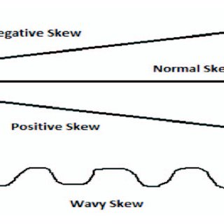 Orientation of Skew Example of the positive skewed word