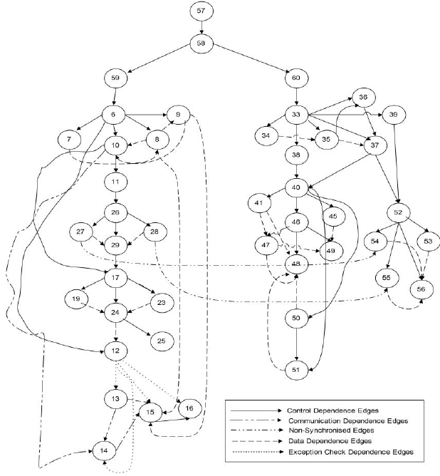 System Dependence Graph of the Sample Program Given in