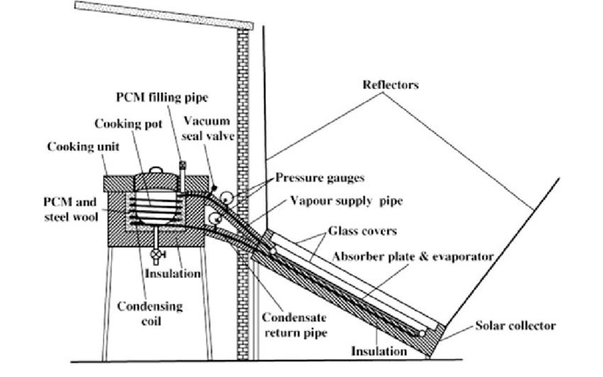 Schematic diagram of indirect solar cooker [102