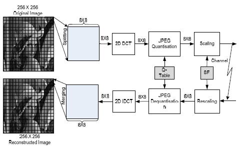 Block diagram of the JPEG-based DCT sche me III. DISCRETE
