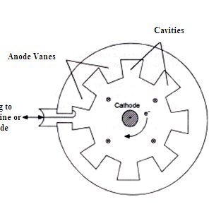 4 Schematic diagram of a magnetron tube (Source: Anonymous