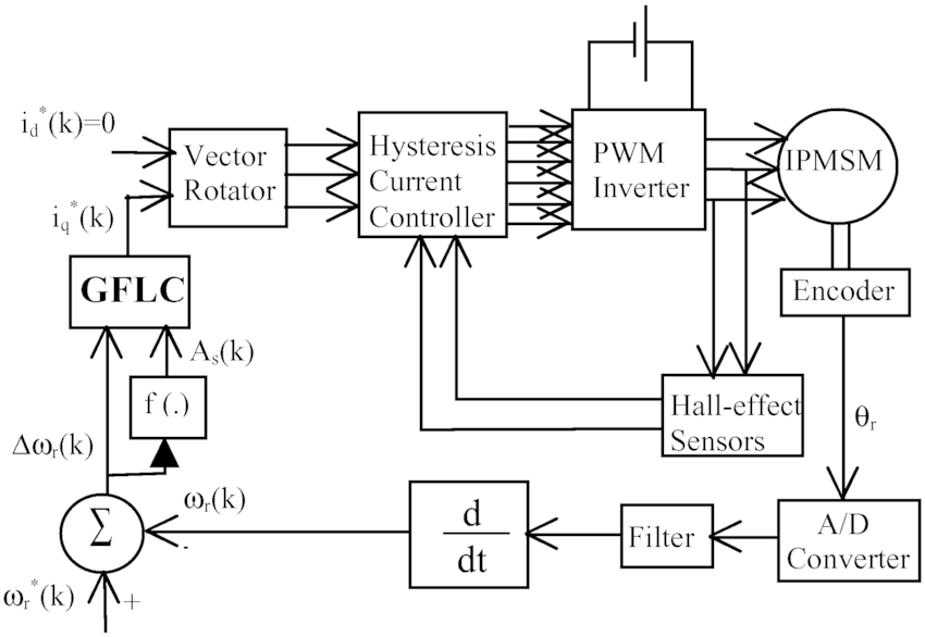 Block diagram of the proposed GFLC-based IPMSM drive