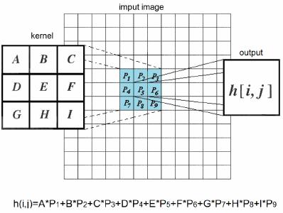 Convolution process for a 3 × 3 convolution kernel