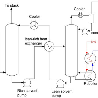 Process flow diagram of the CO2 capture process. DCC