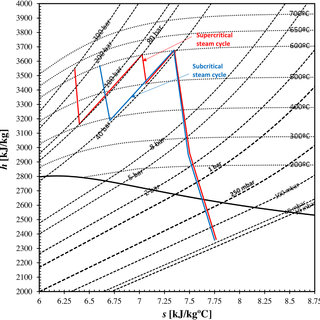 Schematic process flow diagram of a supercritical