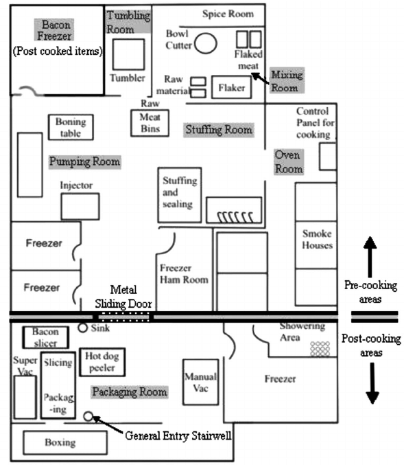 Sketch map of production floor and various processing