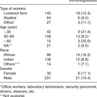 Frequency of Hantavirus IgG Immunoglobulins by Demographic Factors ...