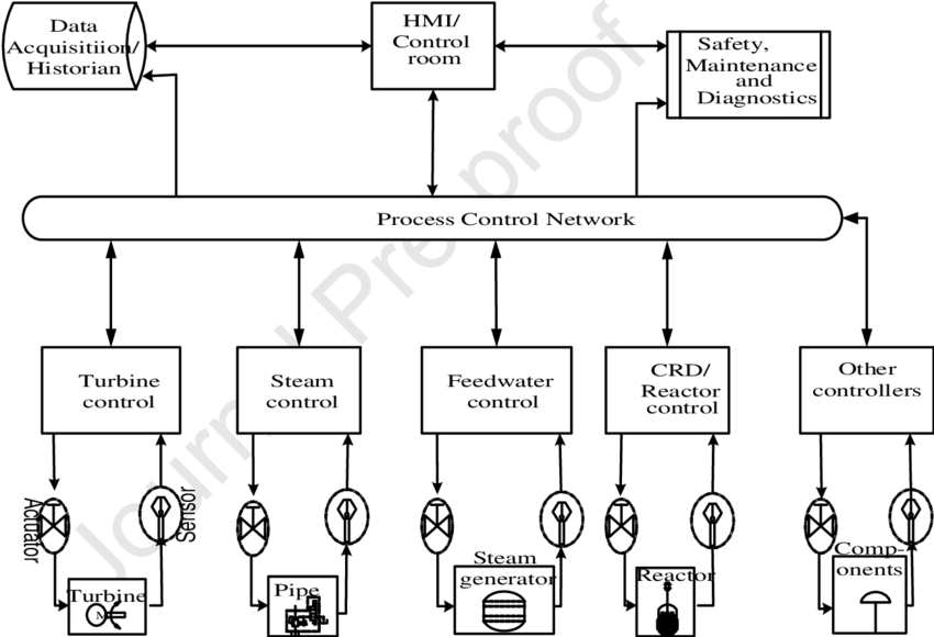 A simplified process control system for a typical nuclear