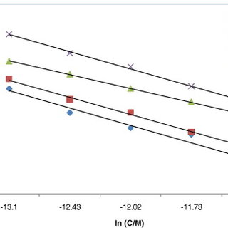 The relationship between corrosion rate and temperature