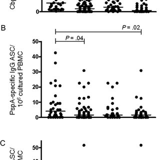 (PDF) Deteriorating Pneumococcal-Specific B-Cell Memory in