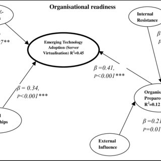 (PDF) Towards an Organisational Readiness Framework for
