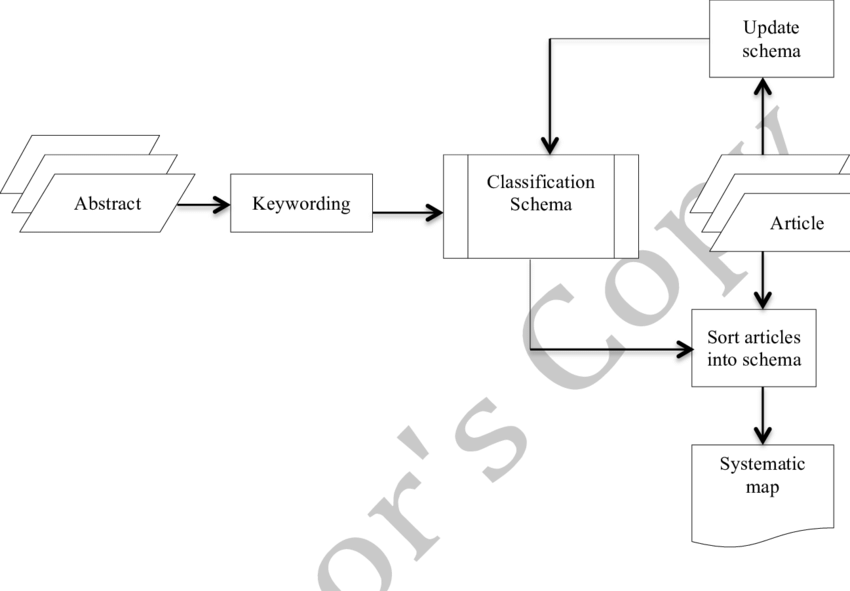 Classification scheme building process (Adapted from