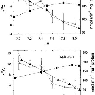 (PDF) Decarboxylation of glycine contributes to carbon
