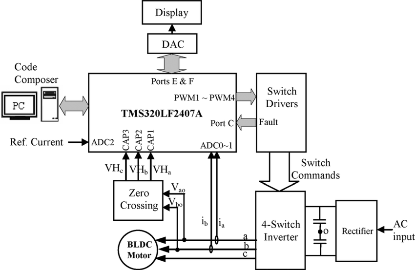 Hardware schematic of the sensorless-controlled, four