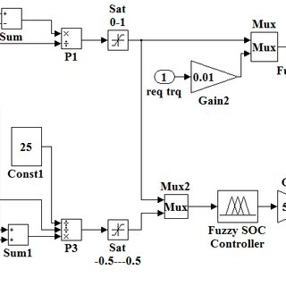 (PDF) Fuzzy energy control strategy of through-to-road