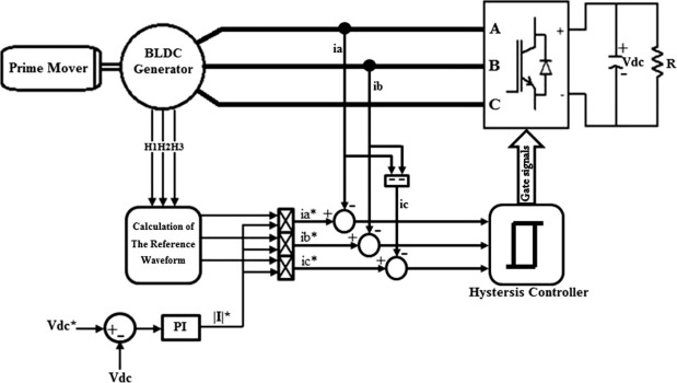 Brushless generator system topology with active rectifier