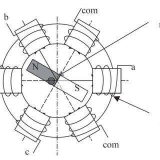 Back-EMF Voltage and Phase Currents of BLDC Motor