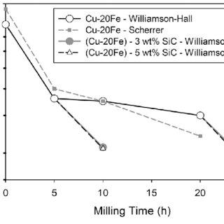 (PDF) Processing of Cu-Fe and Cu-Fe-SiC Nanocomposites by