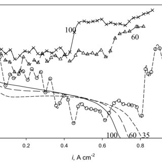 (PDF) Effect of Operating Conditions on the Acidity of H2