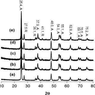 FT-IR spectra of (a) graphite, (b) GO, (c) H 2 RGO, (d