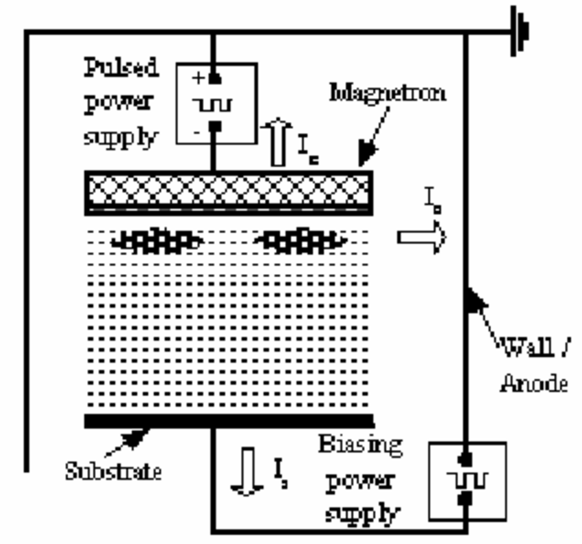 Schematic of the electrical circuitry of a pulsed DC