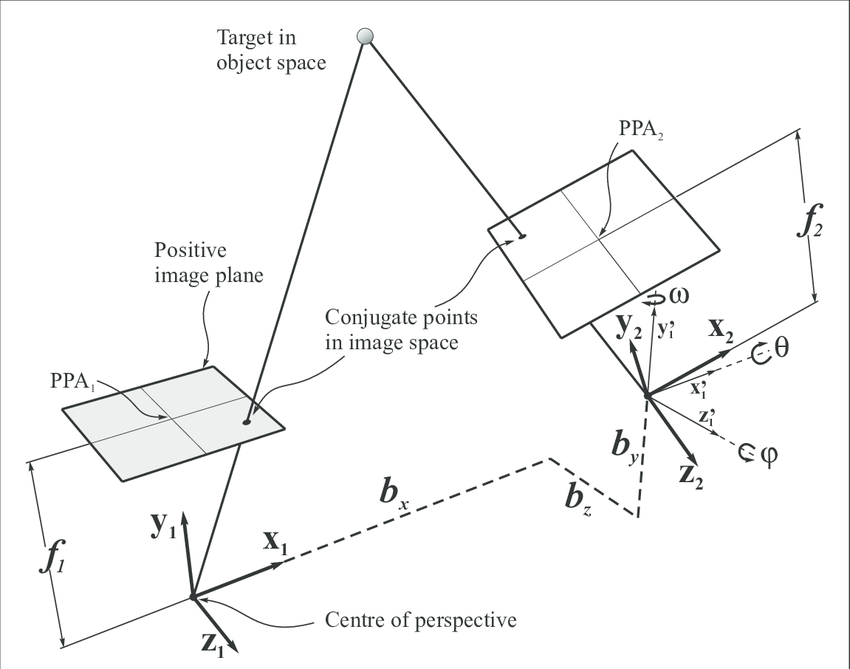 Geometry of the stereo camera system (x 1 , y 1 , z 1