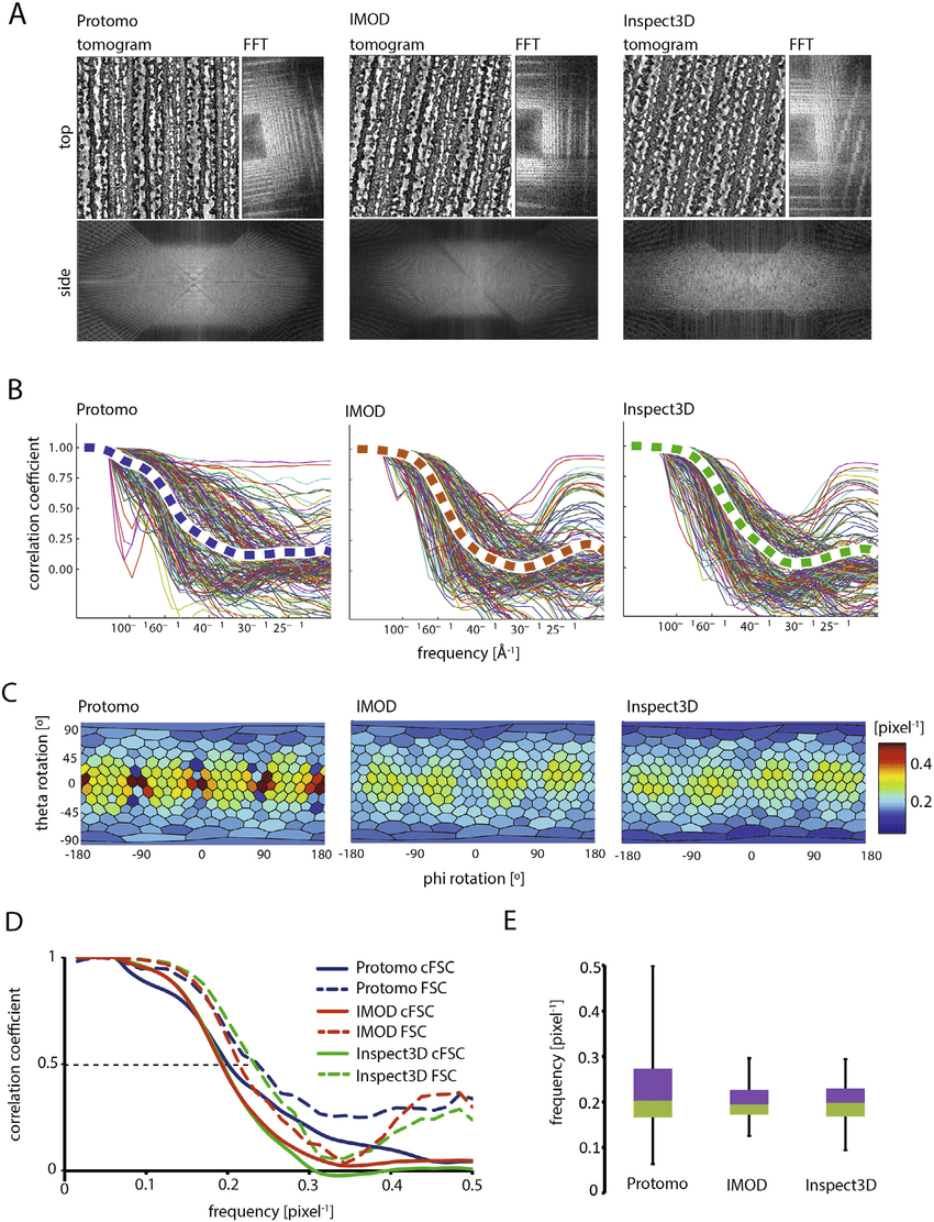 hight resolution of influence of dual axis reconstruction approach on the resolution isotropy sections through dual