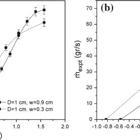 Plot of the measured mass flow rates in tilted bins, m