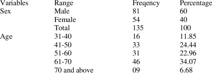 Distribution of respondent according to socio-economic