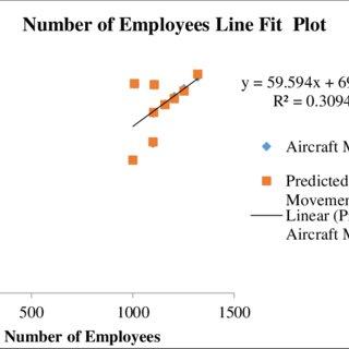 (PDF) An Appraisal of Airport Terminal Performance