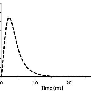 (PDF) Investigation of Peak Particle Velocity Variations