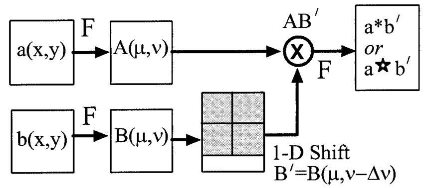 Block diagram that illustrates the process of a 1-D