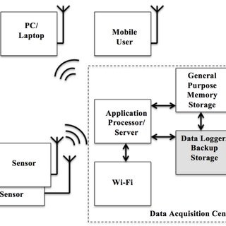 (PDF) A smart data logger for enhancing data communication