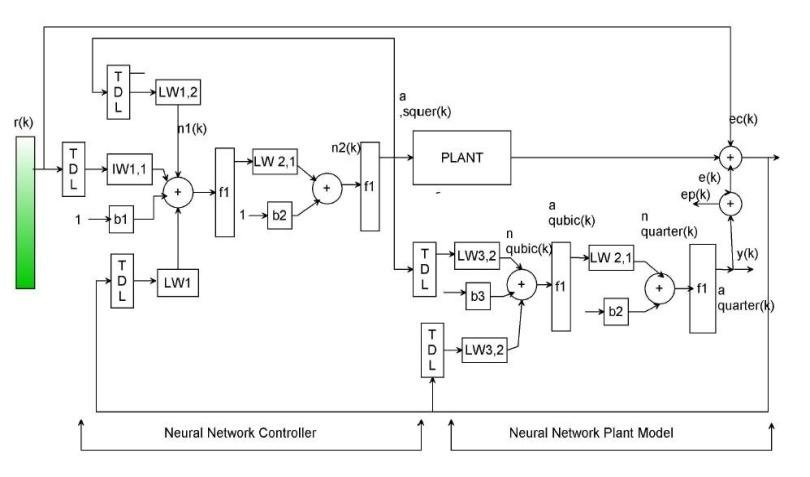 Block diagram of controller network and a plant model