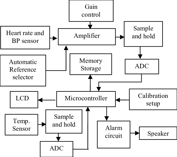 Complete block diagram of health care monitoring system