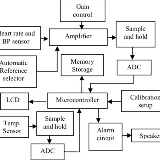 (PDF) Microcontroller based health care monitoring system