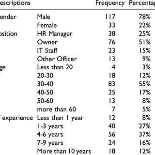 (PDF) Adoption of information and communication technology