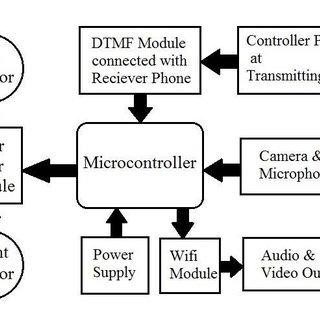 Block Diagram 1. ArduinoMEGA2560: The Arduino Mega 2560 is
