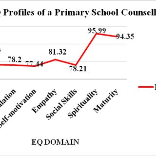 (PDF) Emotional Intelligence (EQ) Competencies Among