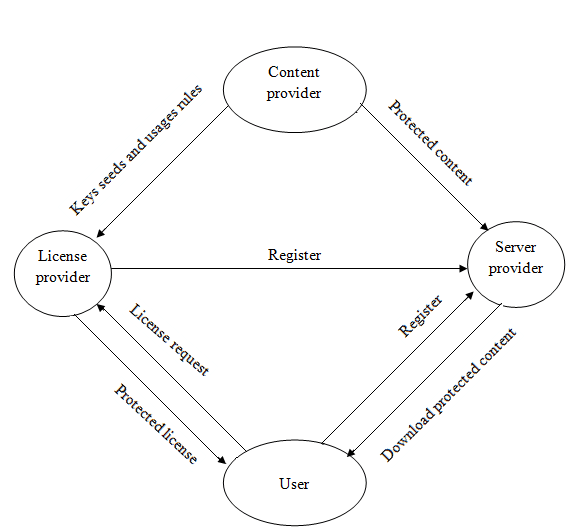 Architecture and basic approach of our DRM system