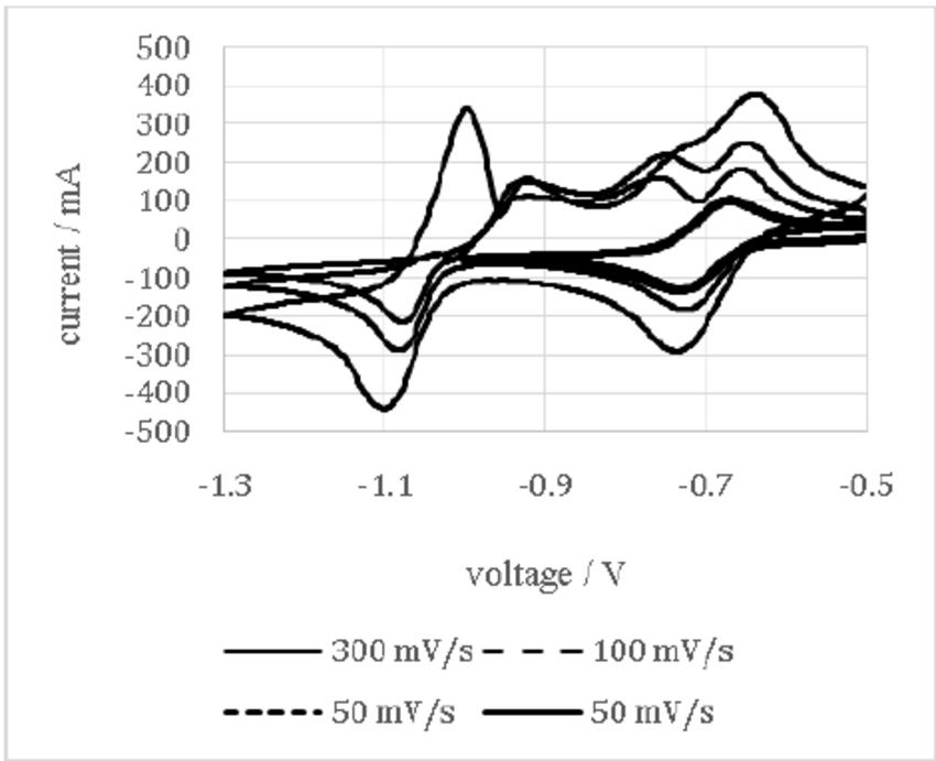N-methyl viologen CV at different scan rates (50, 100, 300