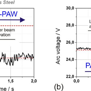 Comparison of weld seam shapes during bead-on-plate
