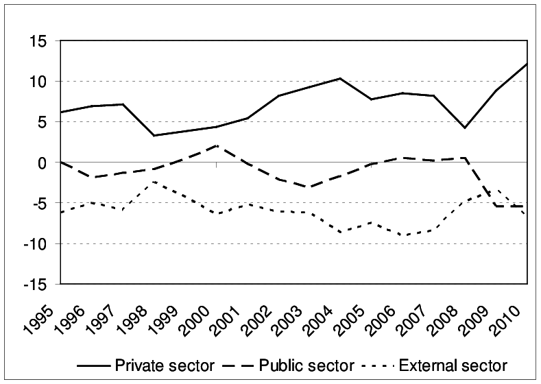 Sectoral financial balances as a share of nominal GDP