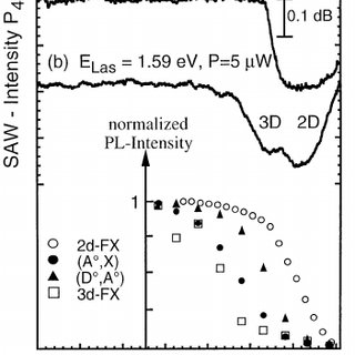 Lateral and vertical components of the piezoelectric ÿelds