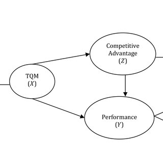 (PDF) THE IMPLEMENTATION OF TOTAL QUALITY MANAGEMENT (TQM