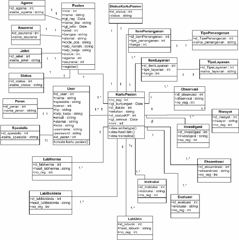 Class Diagram of Electronic Medical Record (EMR) Website