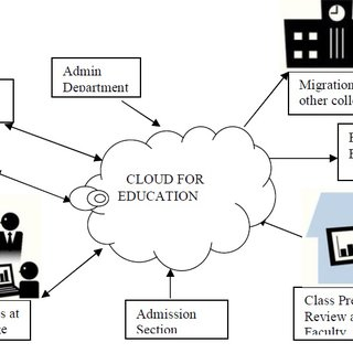 (PDF) Application of Cloud Computing in Education