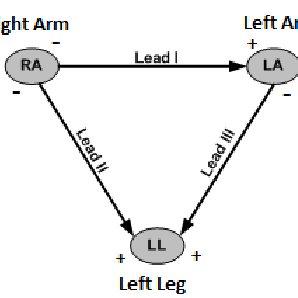 (PDF) Development of Wireless Patient's Vital Sign Monitor