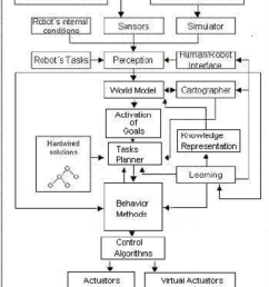 the virbot system consists of several subsystems that control the operation of a mobile robot  [ 850 x 1103 Pixel ]