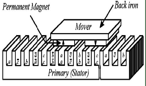 Linear Synchronous Motor (Hyung-woo Lee et al, 2006